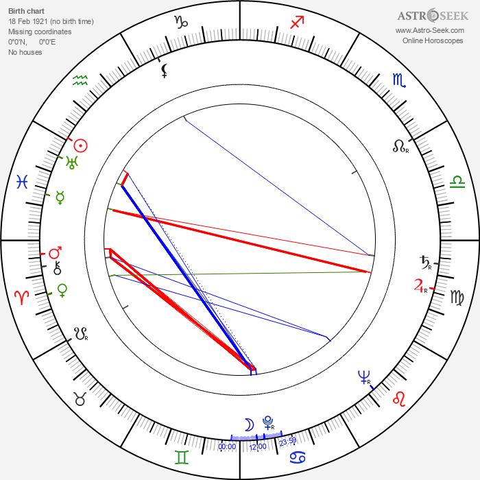 Branko Bauer - Astrology Natal Birth Chart