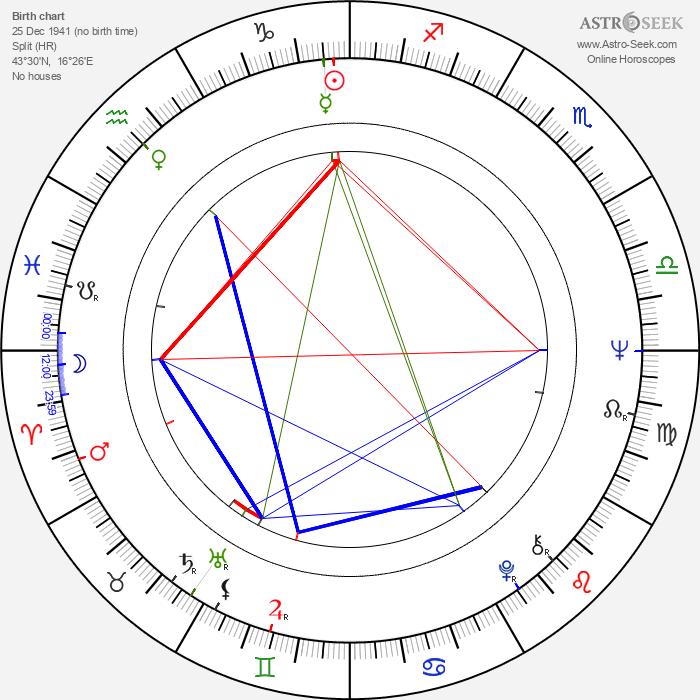 Branko Ivanda - Astrology Natal Birth Chart