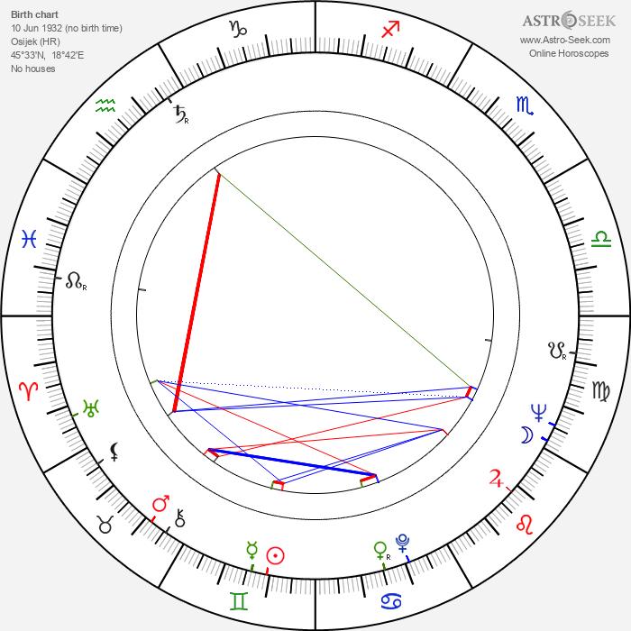 Branko Lustig - Astrology Natal Birth Chart