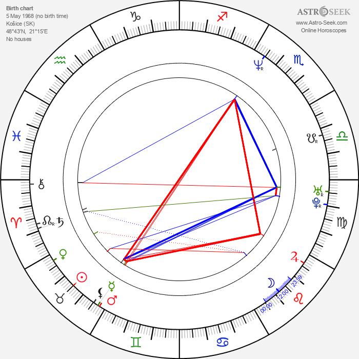 Braňo Mojsej - Astrology Natal Birth Chart