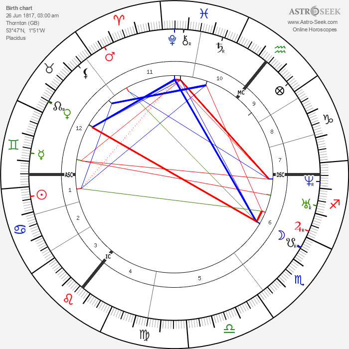 Branwell Brontë - Astrology Natal Birth Chart