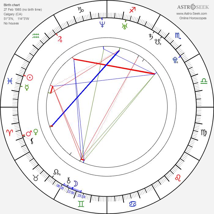 Braydon Coburn - Astrology Natal Birth Chart