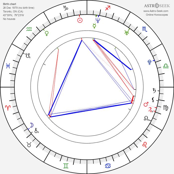 Bree Williamson - Astrology Natal Birth Chart