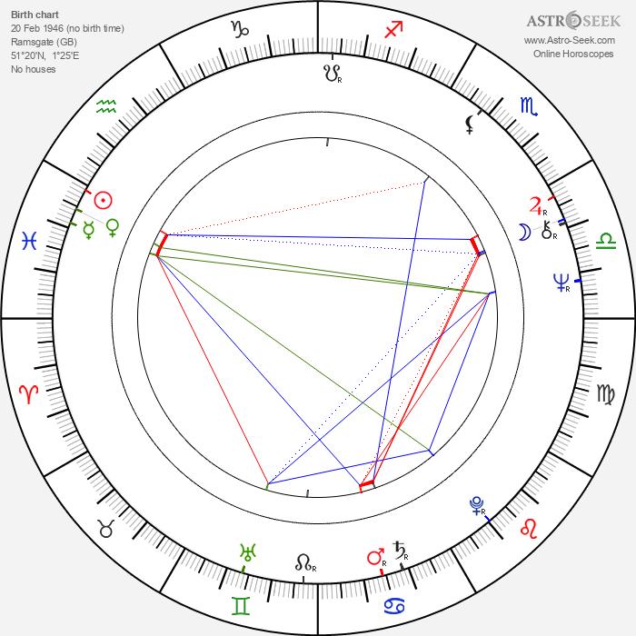 Brenda Blethyn - Astrology Natal Birth Chart