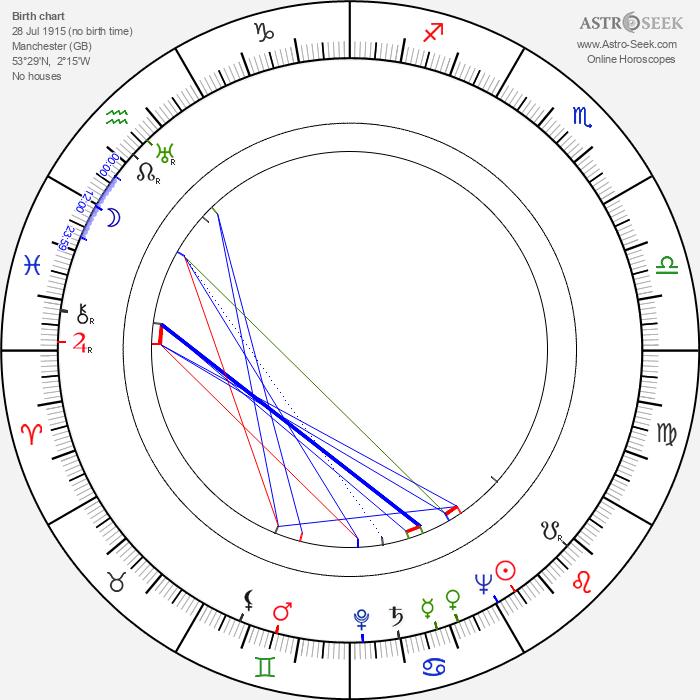 Brenda De Banzie - Astrology Natal Birth Chart