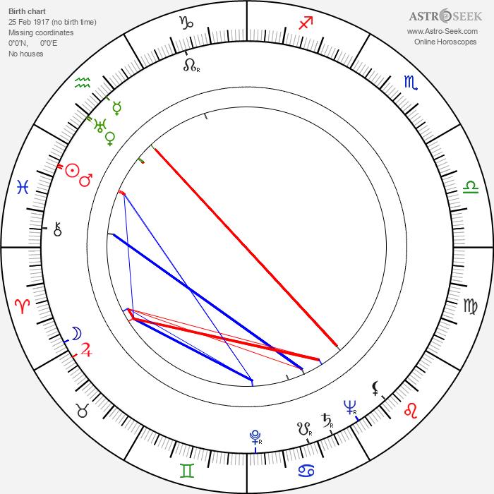Brenda Joyce - Astrology Natal Birth Chart