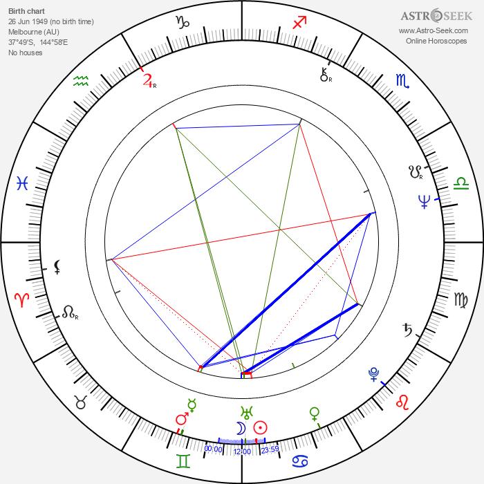 Brenda Kendall - Astrology Natal Birth Chart