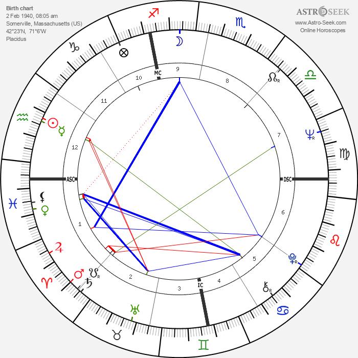 Brenda Kerrigan - Astrology Natal Birth Chart