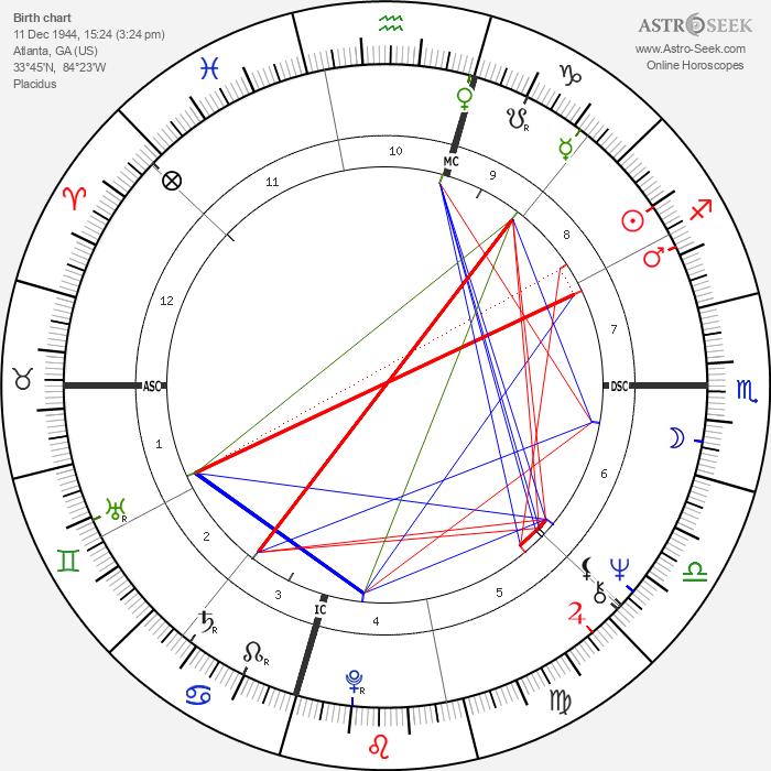 Brenda Lee - Astrology Natal Birth Chart