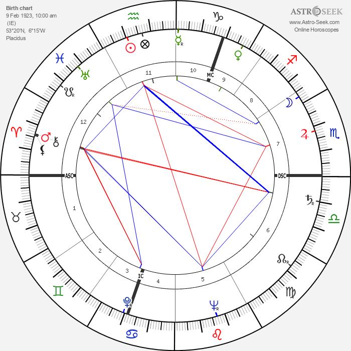 Brendan Behan - Astrology Natal Birth Chart