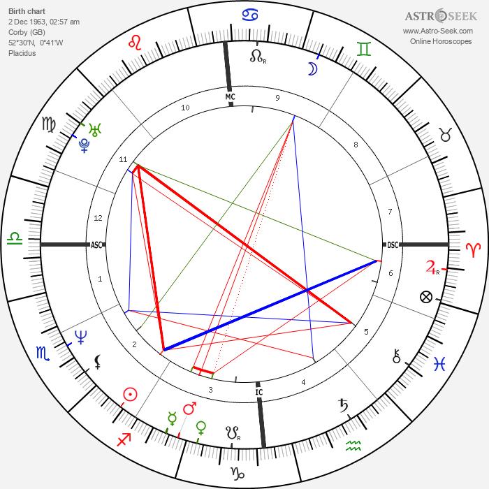 Brendan Coyle - Astrology Natal Birth Chart
