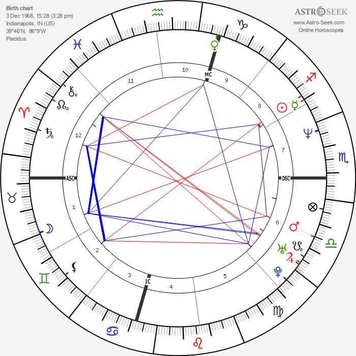 Brendan Fraser - Astrology Natal Birth Chart