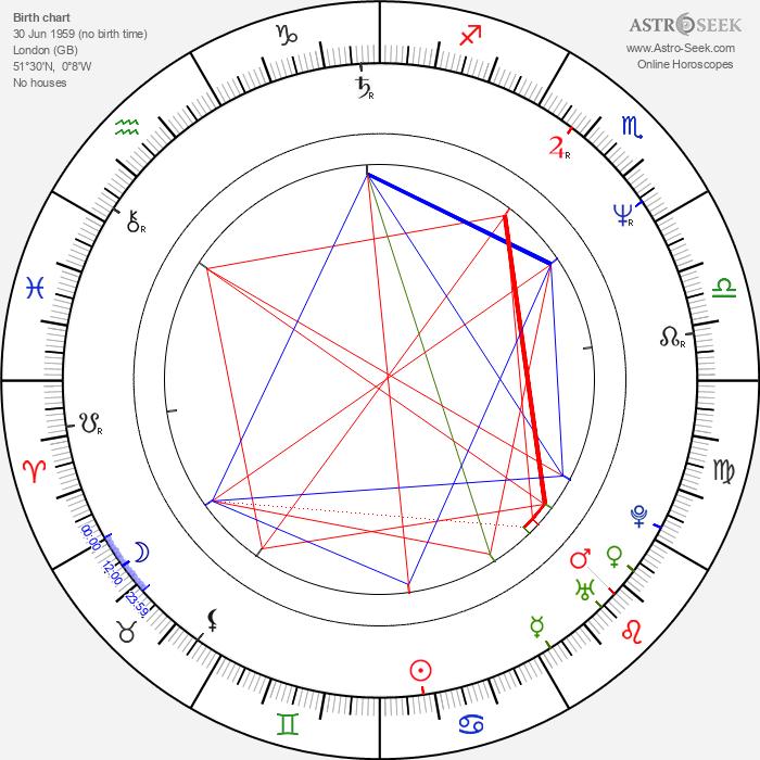 Brendan Perry - Astrology Natal Birth Chart