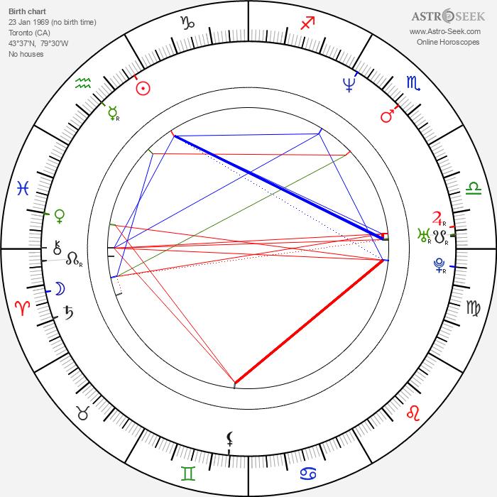 Brendan Shanahan - Astrology Natal Birth Chart