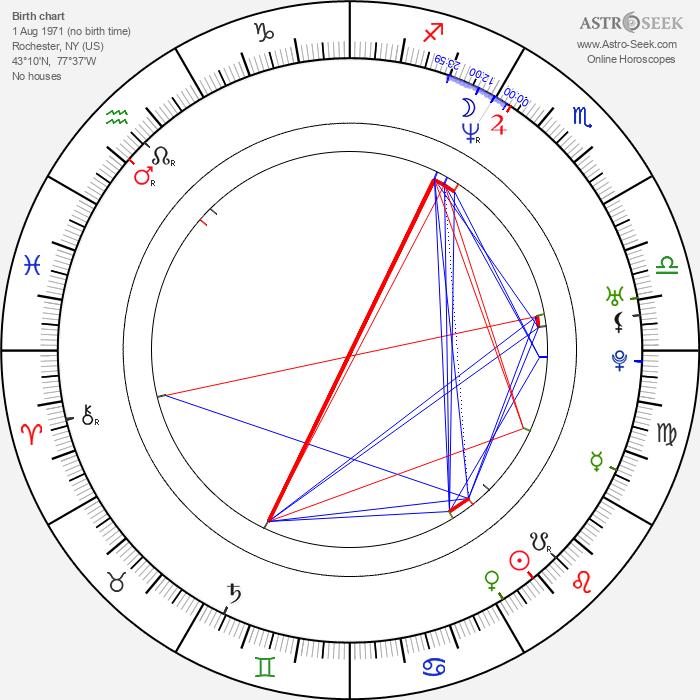 Brennan Swain - Astrology Natal Birth Chart