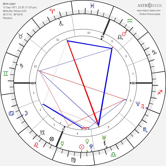 Brent Brede - Astrology Natal Birth Chart