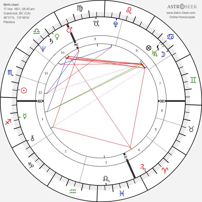Brent Carver - Astrology Natal Birth Chart