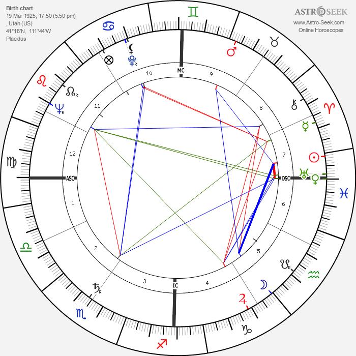 Brent Scowcroft - Astrology Natal Birth Chart