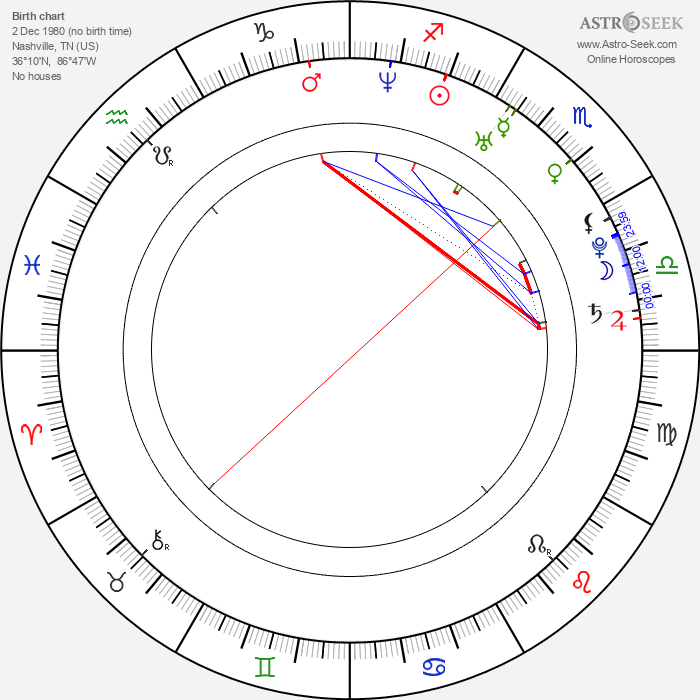 Brent Taylor - Astrology Natal Birth Chart