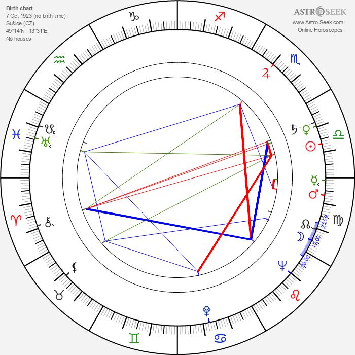 Břetislav Pojar - Astrology Natal Birth Chart