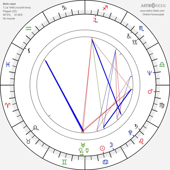 Břetislav Slováček - Astrology Natal Birth Chart