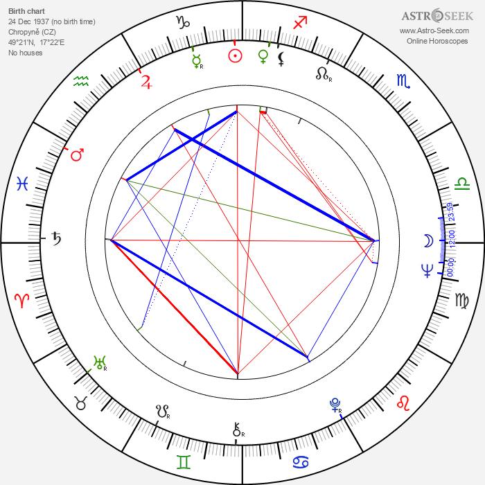 Břetislav Tetera - Astrology Natal Birth Chart
