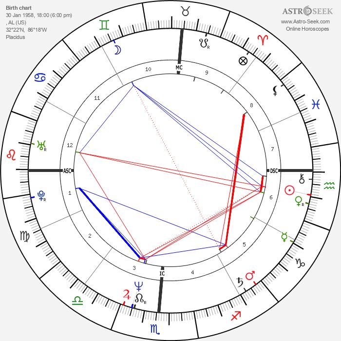 Brett Butler - Astrology Natal Birth Chart