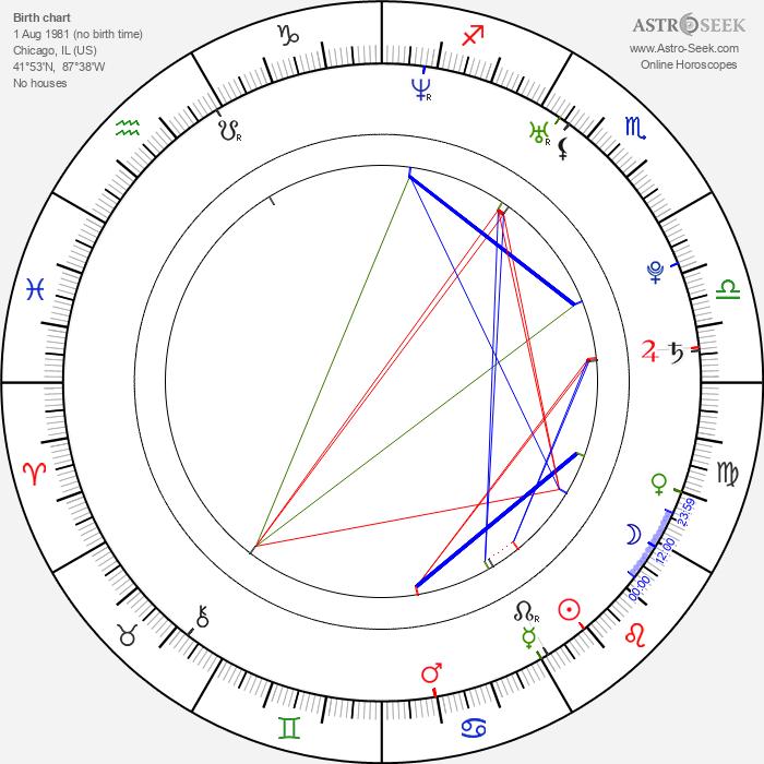 Brett Chukerman - Astrology Natal Birth Chart