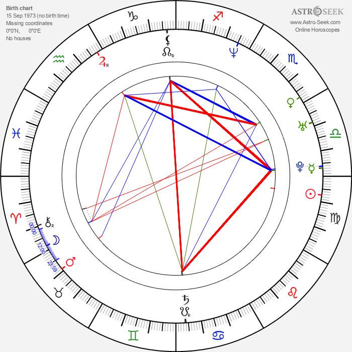 Brett Gentile - Astrology Natal Birth Chart