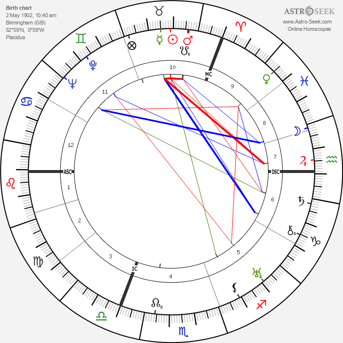 Brian Aherne - Astrology Natal Birth Chart