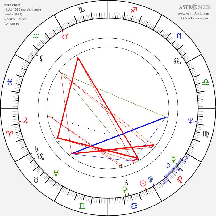 Brian Auger - Astrology Natal Birth Chart