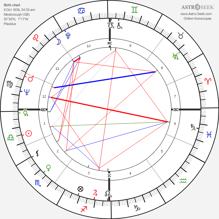 Brian Blessed - Astrology Natal Birth Chart