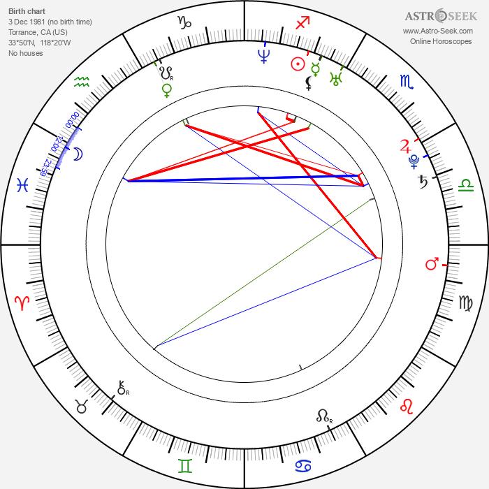 Brian Bonsall - Astrology Natal Birth Chart