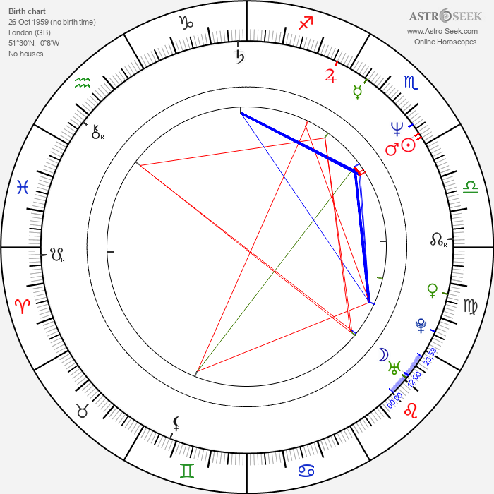 Brian Bovell - Astrology Natal Birth Chart