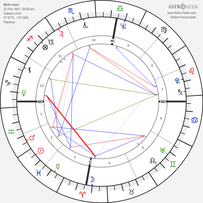 Brian Burke - Astrology Natal Birth Chart