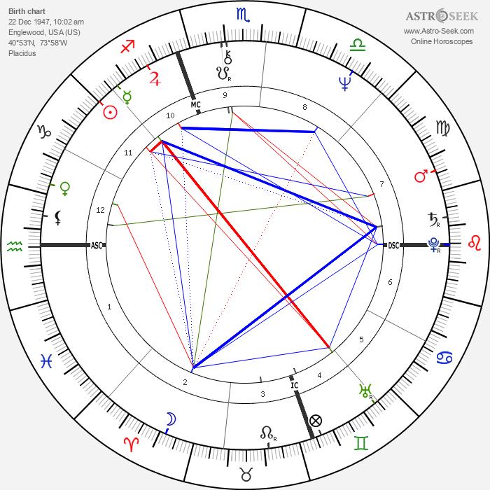 Brian C. Daley - Astrology Natal Birth Chart