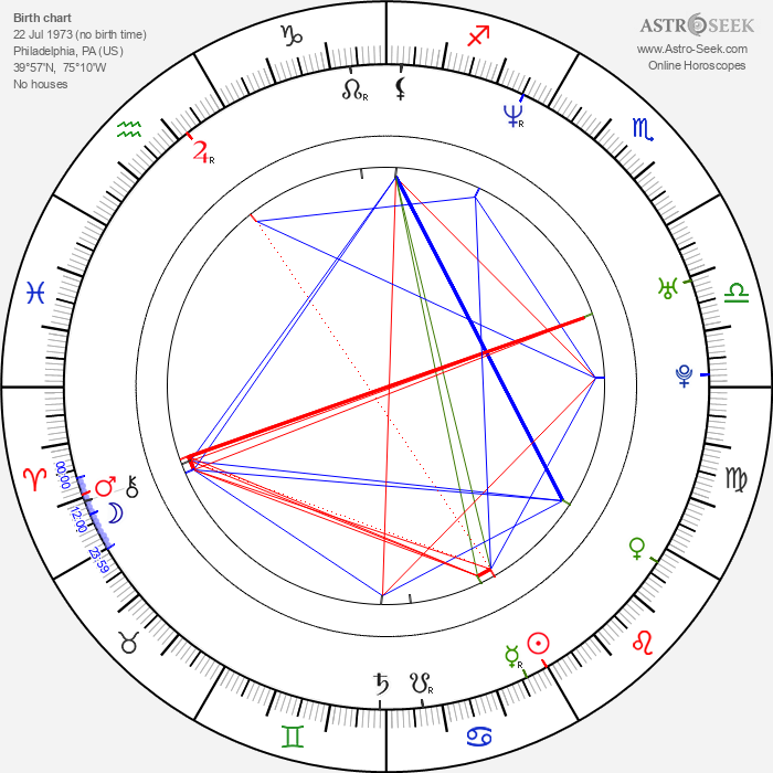 Brian Chippendale - Astrology Natal Birth Chart
