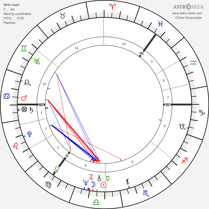 Brian Connolly - Astrology Natal Birth Chart