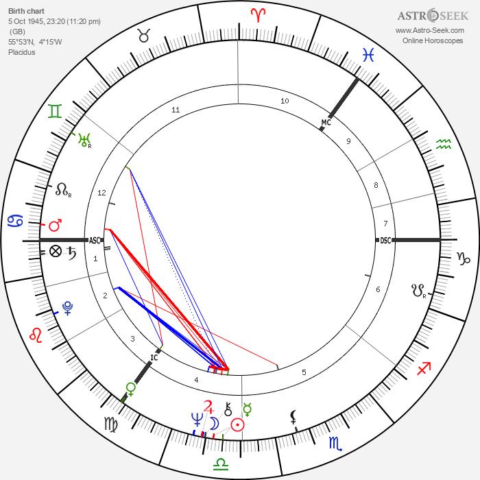 Brian Connolly - Astrology Natal Birth Chart