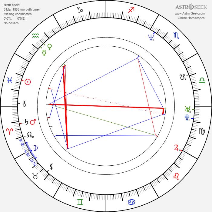 Brian Cox - Astrology Natal Birth Chart