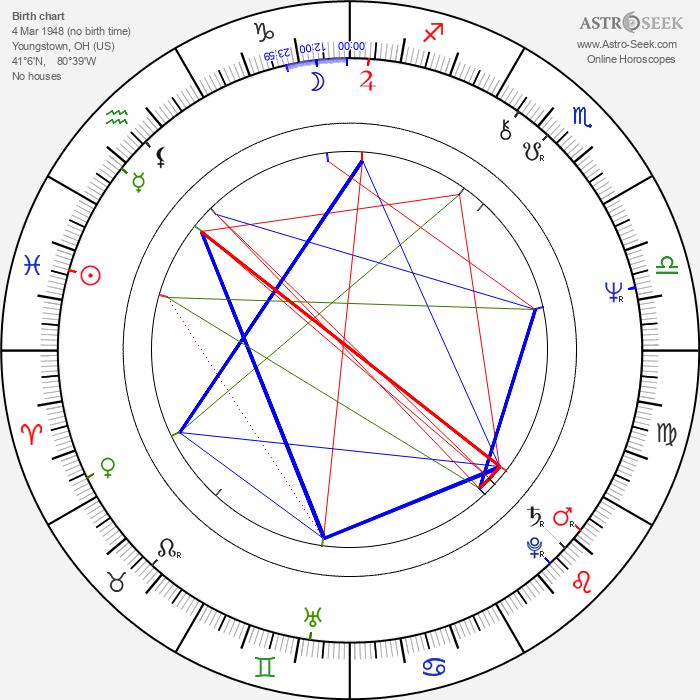 Brian Cummings - Astrology Natal Birth Chart