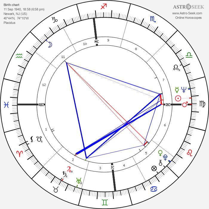 Brian De Palma - Astrology Natal Birth Chart