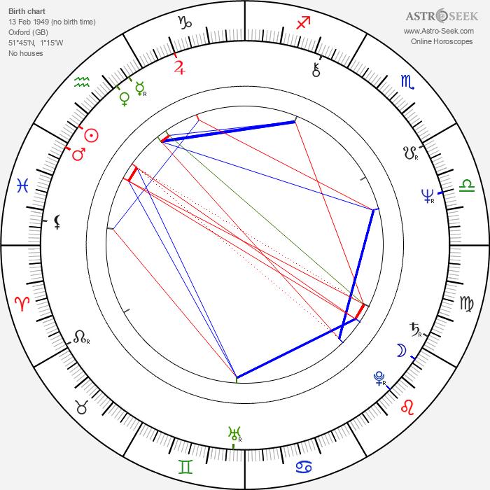 Brian Deacon - Astrology Natal Birth Chart