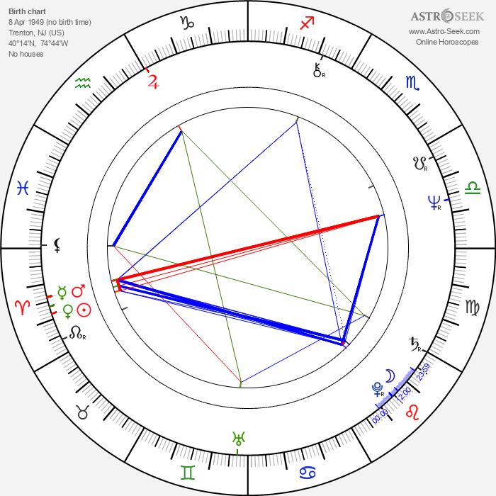 Brian Delate - Astrology Natal Birth Chart