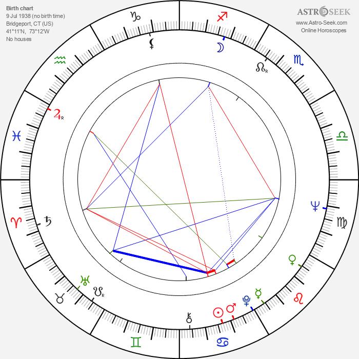 Brian Dennehy - Astrology Natal Birth Chart