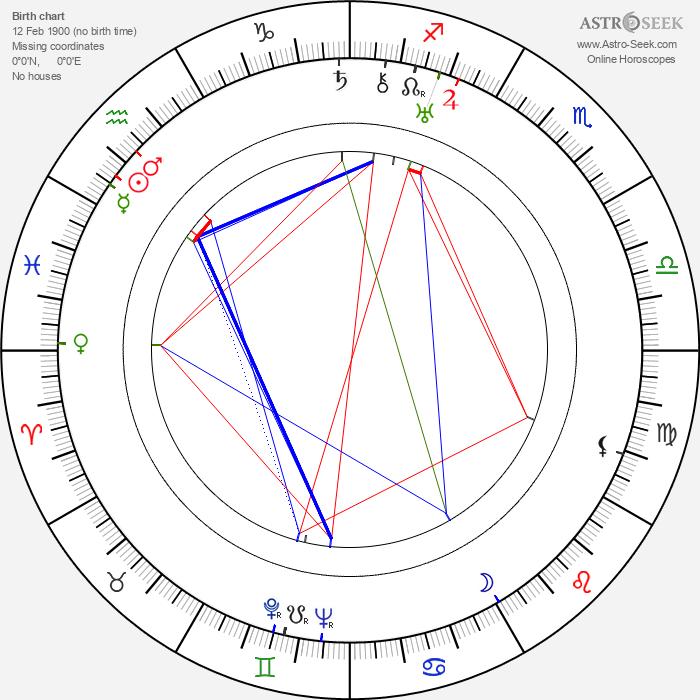 Brian Desmond Hurst - Astrology Natal Birth Chart