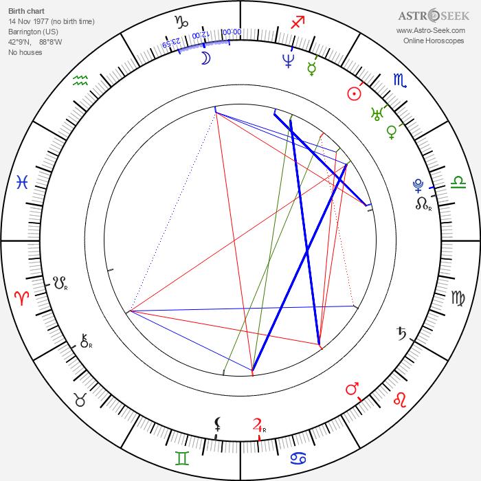 Brian Dietzen - Astrology Natal Birth Chart
