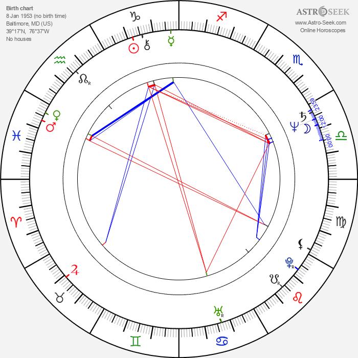 Brian Dragonuk - Astrology Natal Birth Chart