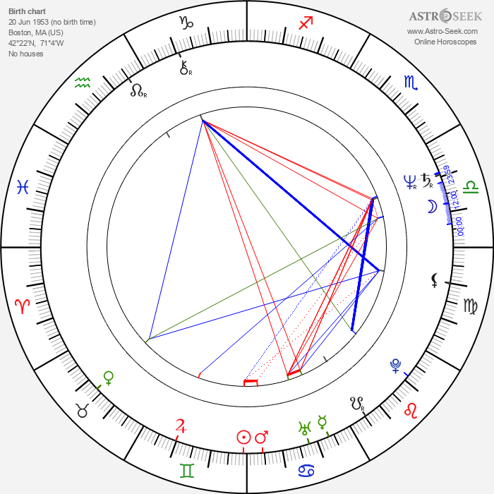 Brian Duffy - Astrology Natal Birth Chart