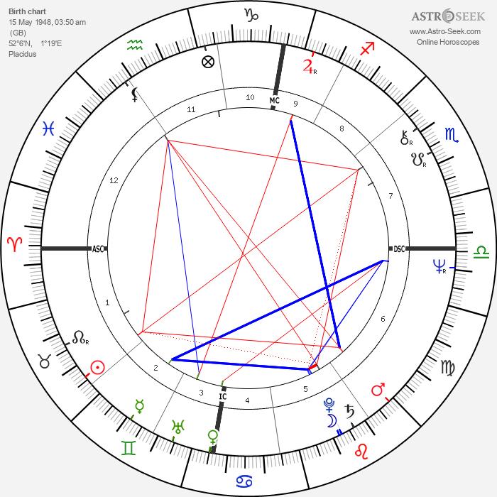 Brian Eno - Astrology Natal Birth Chart